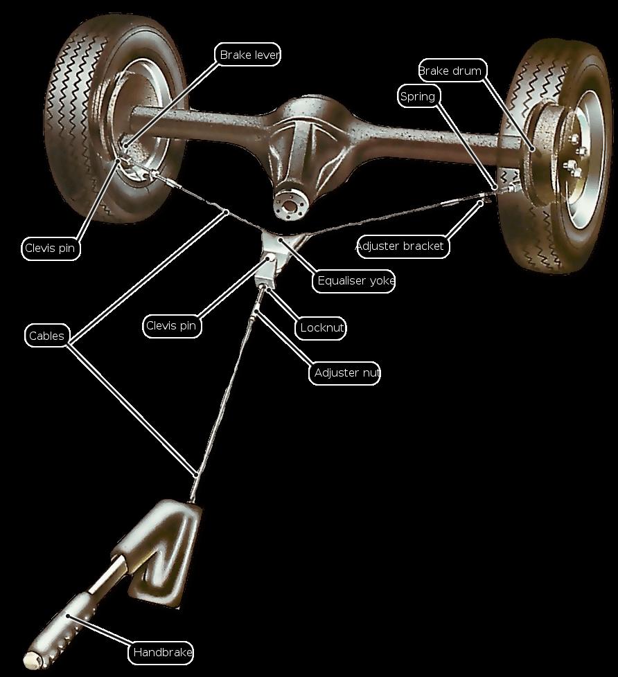 handbrake-layout