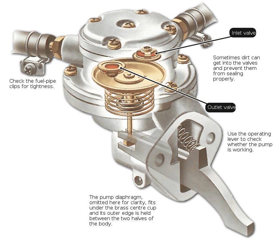 a-mechanical-fuel-pump